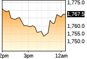 COMEX Gold (GC) Price Chart